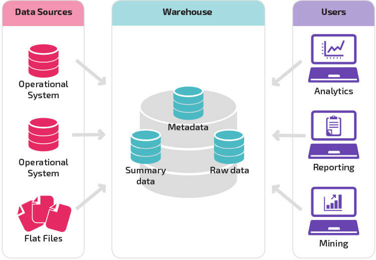 Data Warehouse Basique
