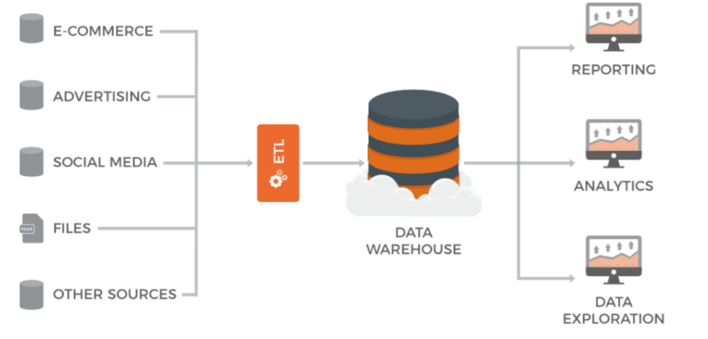 data warehouse marketing schema 2