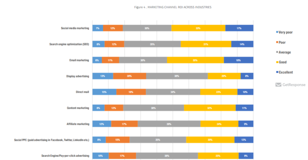 budget marketing repartition levier